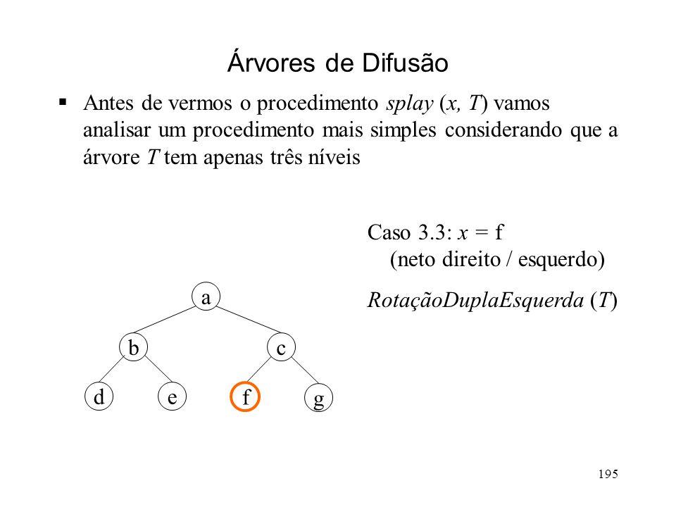 195 g a cb ed f Árvores de Difusão Antes de vermos o procedimento splay (x, T) vamos analisar um procedimento mais simples considerando que a árvore T tem apenas três níveis Caso 3.3: x = f (neto direito / esquerdo) RotaçãoDuplaEsquerda (T)
