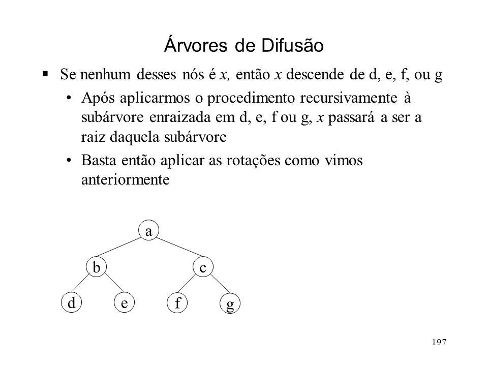 197 Árvores de Difusão Se nenhum desses nós é x, então x descende de d, e, f, ou g Após aplicarmos o procedimento recursivamente à subárvore enraizada em d, e, f ou g, x passará a ser a raiz daquela subárvore Basta então aplicar as rotações como vimos anteriormente g a cb ed f