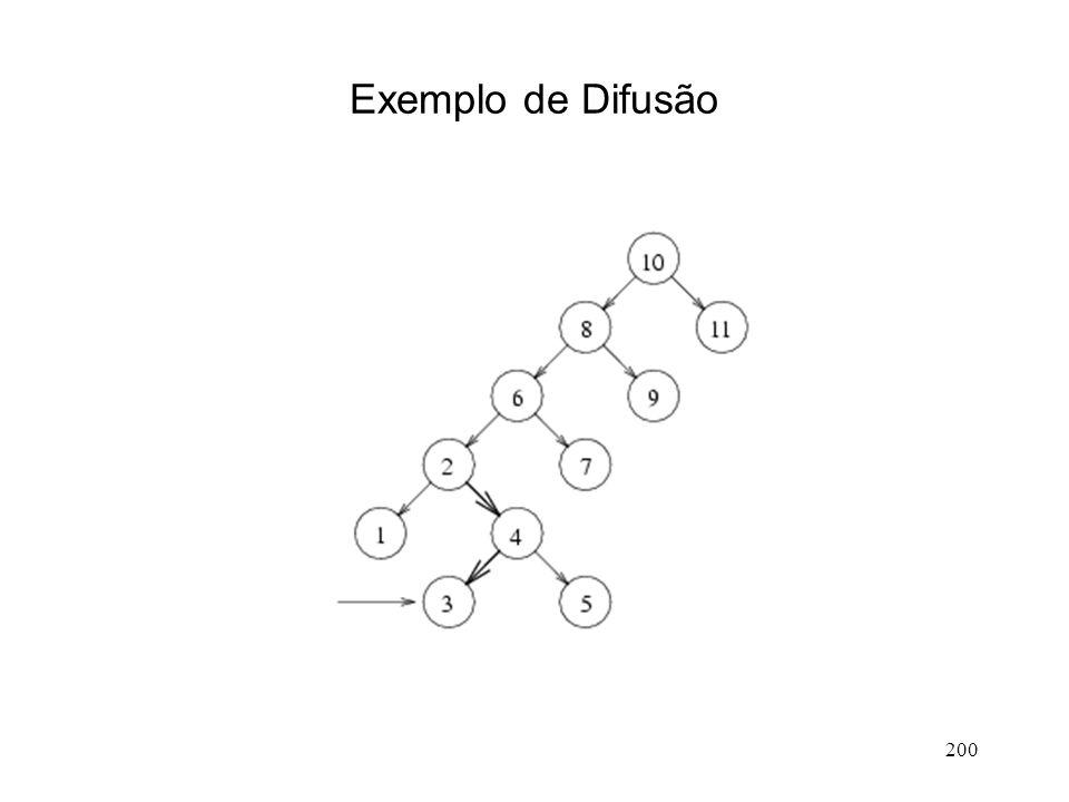 200 Exemplo de Difusão