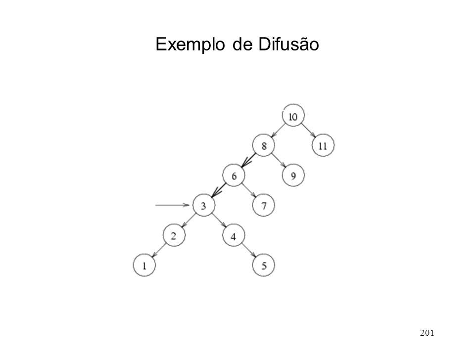 201 Exemplo de Difusão