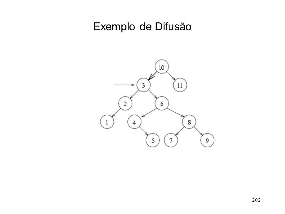 202 Exemplo de Difusão