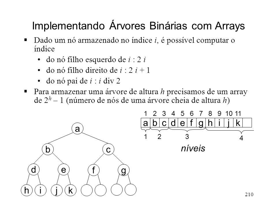 210 Implementando Árvores Binárias com Arrays Dado um nó armazenado no índice i, é possível computar o índice do nó filho esquerdo de i : 2 i do nó filho direito de i : 2 i + 1 do nó pai de i : i div 2 Para armazenar uma árvore de altura h precisamos de um array de 2 h – 1 (número de nós de uma árvore cheia de altura h) gf a cb ed ihkj abcdefghijk 1234567891011 123 4 níveis