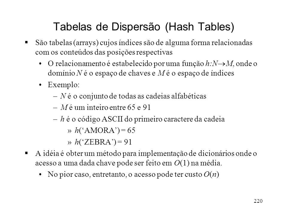 220 Tabelas de Dispersão (Hash Tables) São tabelas (arrays) cujos índices são de alguma forma relacionadas com os conteúdos das posições respectivas O relacionamento é estabelecido por uma função h:N M, onde o domínio N é o espaço de chaves e M é o espaço de índices Exemplo: –N é o conjunto de todas as cadeias alfabéticas –M é um inteiro entre 65 e 91 –h é o código ASCII do primeiro caractere da cadeia »h(AMORA) = 65 »h(ZEBRA) = 91 A idéia é obter um método para implementação de dicionários onde o acesso a uma dada chave pode ser feito em O(1) na média.