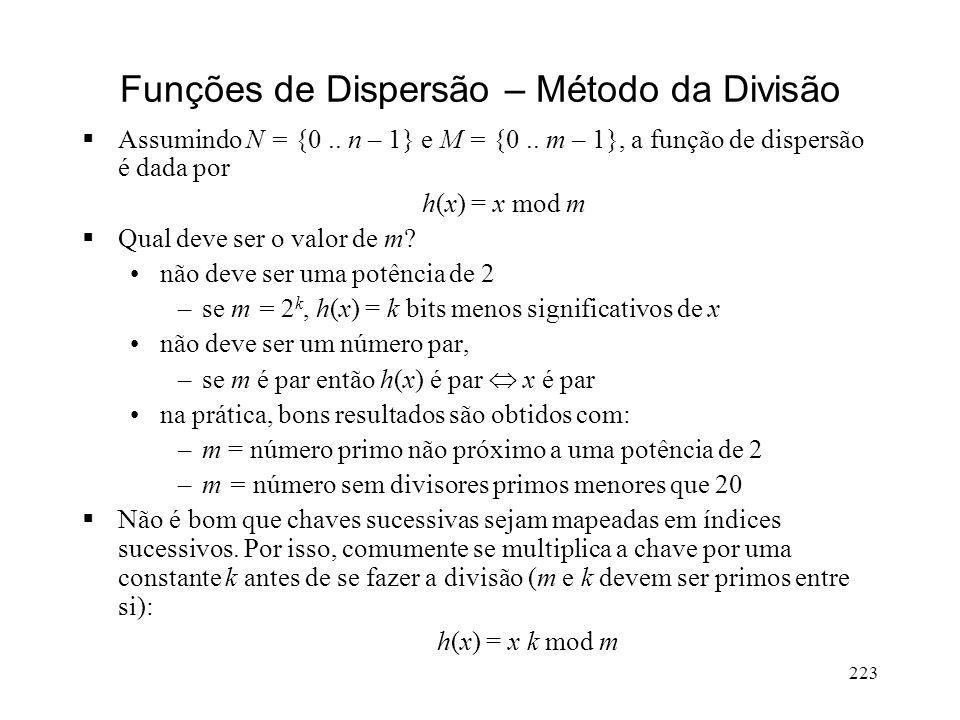 223 Funções de Dispersão – Método da Divisão Assumindo N = {0..