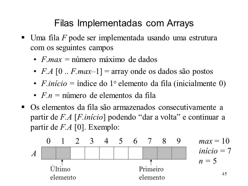 45 Filas Implementadas com Arrays Uma fila F pode ser implementada usando uma estrutura com os seguintes campos F.max = número máximo de dados F.A [0..