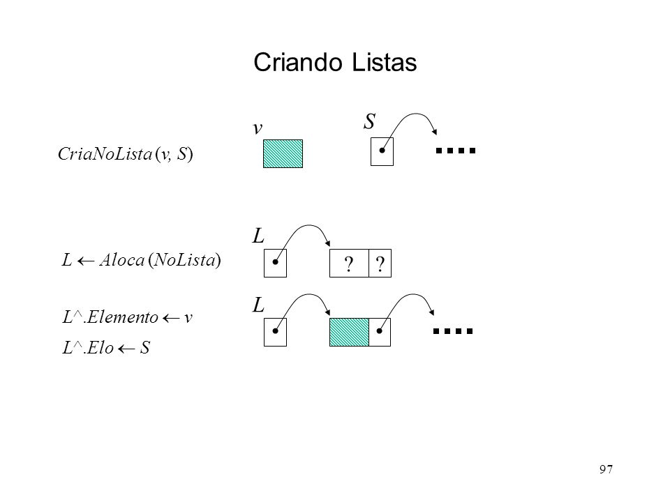 97 Criando Listas L L Aloca (NoLista) v S CriaNoLista (v, S) L^.Elemento v L^.Elo S L