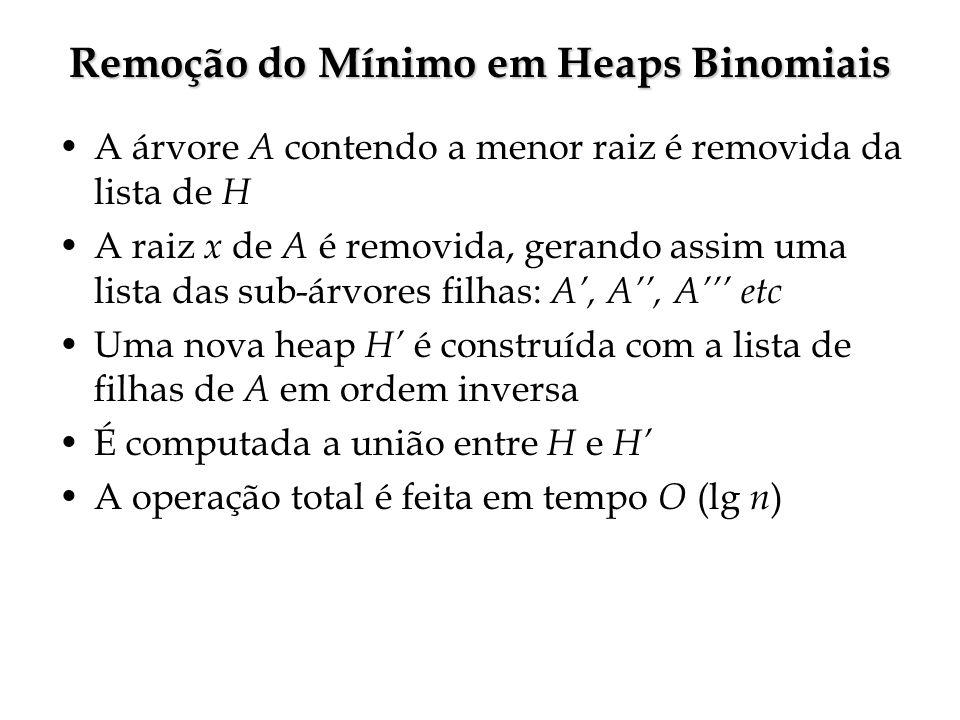 Remoção do Mínimo em Heaps Binomiais A árvore A contendo a menor raiz é removida da lista de H A raiz x de A é removida, gerando assim uma lista das sub-árvores filhas: A, A, A etc Uma nova heap H é construída com a lista de filhas de A em ordem inversa É computada a união entre H e H A operação total é feita em tempo O (lg n )
