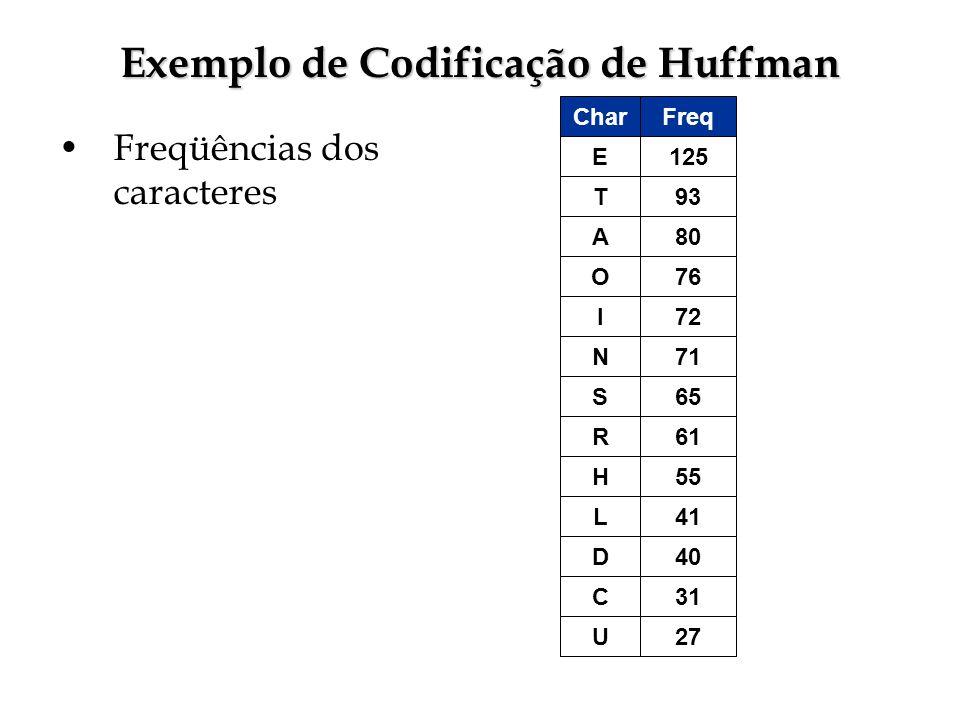 Exemplo de Codificação de Huffman Freqüências dos caracteres 125 Freq 93 80 76 72 71 61 55 41 40 E Char T A O I N R H L D 31 27 C U 65S
