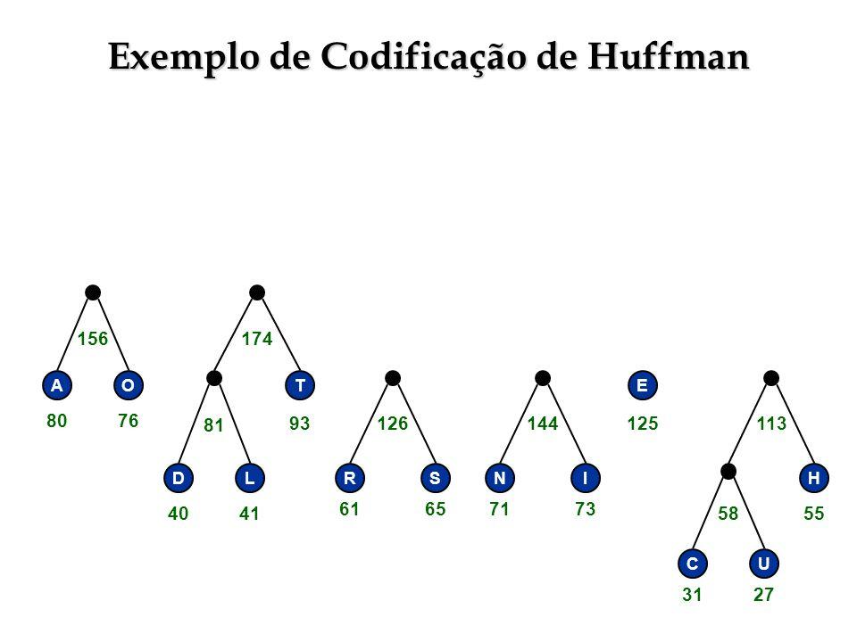 Exemplo de Codificação de Huffman RSNI E H CU 58 113144126 DL 81 156174 AOT 3127 55 71736165 125 4041 93 8076