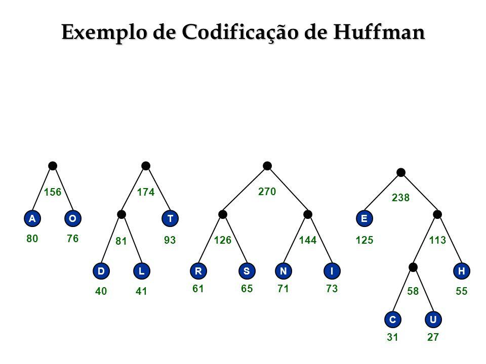 Exemplo de Codificação de Huffman RSNI E H CU 58 113144126 238 270 T DL 81 156174 AO 3127 55 71736165 125 4041 93 8076