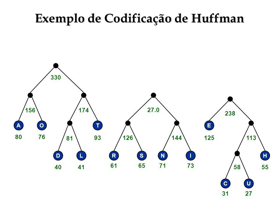 Exemplo de Codificação de Huffman RSNI E H CU 58 113144126 238 27.0 330 T DL 81 156174 AO 3127 55 71736165 125 4041 93 8076