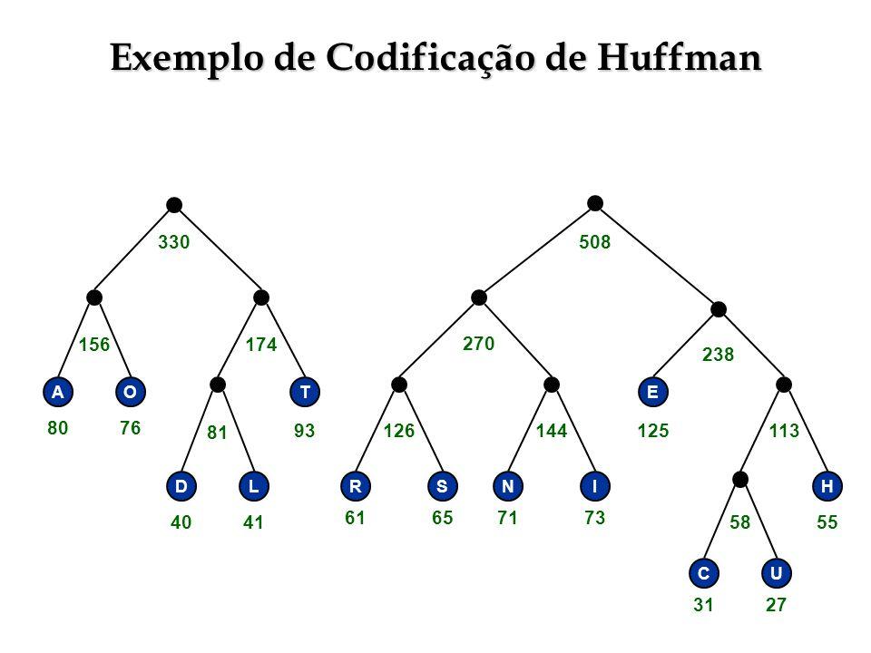 Exemplo de Codificação de Huffman RSNI E H CU 58 113144126 238 270 330508 T DL 81 156174 AO 3127 55 71736165 125 4041 93 8076