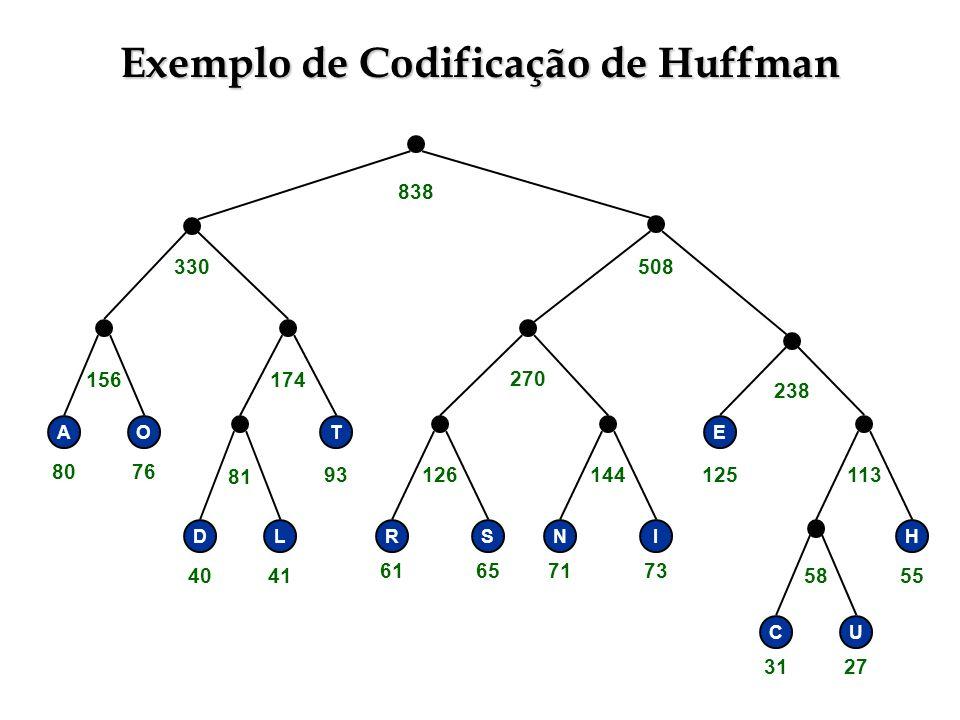 Exemplo de Codificação de Huffman RSNI E H CU 58 113144126 238 270 330508 838 T DL 81 156174 AO 3127 55 71736165 125 4041 93 8076
