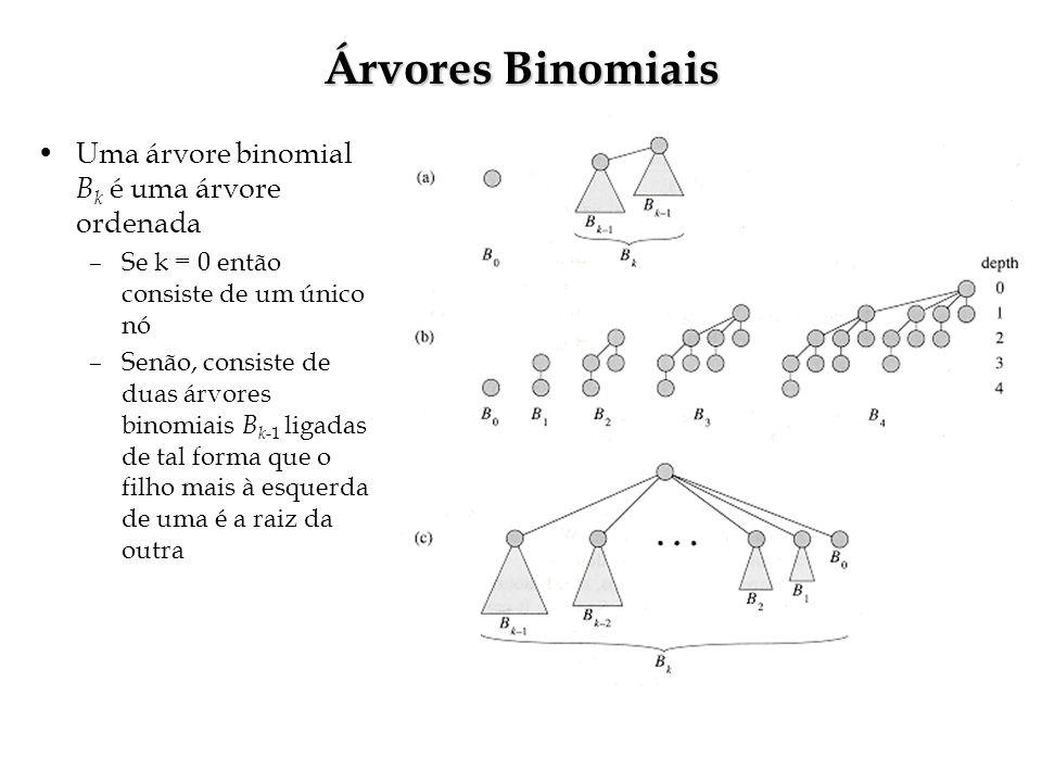 Árvores Binomiais Uma árvore binomial B k é uma árvore ordenada –Se k = 0 então consiste de um único nó –Senão, consiste de duas árvores binomiais B k -1 ligadas de tal forma que o filho mais à esquerda de uma é a raiz da outra