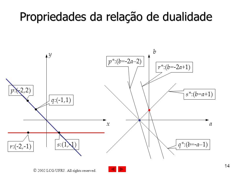2002 LCG/UFRJ. All rights reserved. 14 Propriedades da relação de dualidade x y r:(-2,-1) s:(1,-1) p:(-2,2)q:(-1,1) a b p*:(b=-2a–2) q*:(b=-a–1) s*:(b