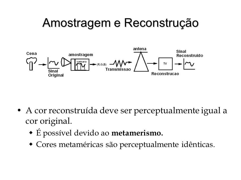 Amostragem e Reconstrução A cor reconstruída deve ser perceptualmente igual a cor original.