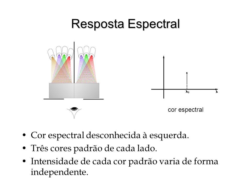 Resposta Espectral Cor espectral desconhecida à esquerda.