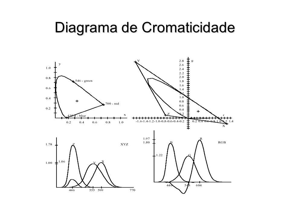 Diagrama de Cromaticidade