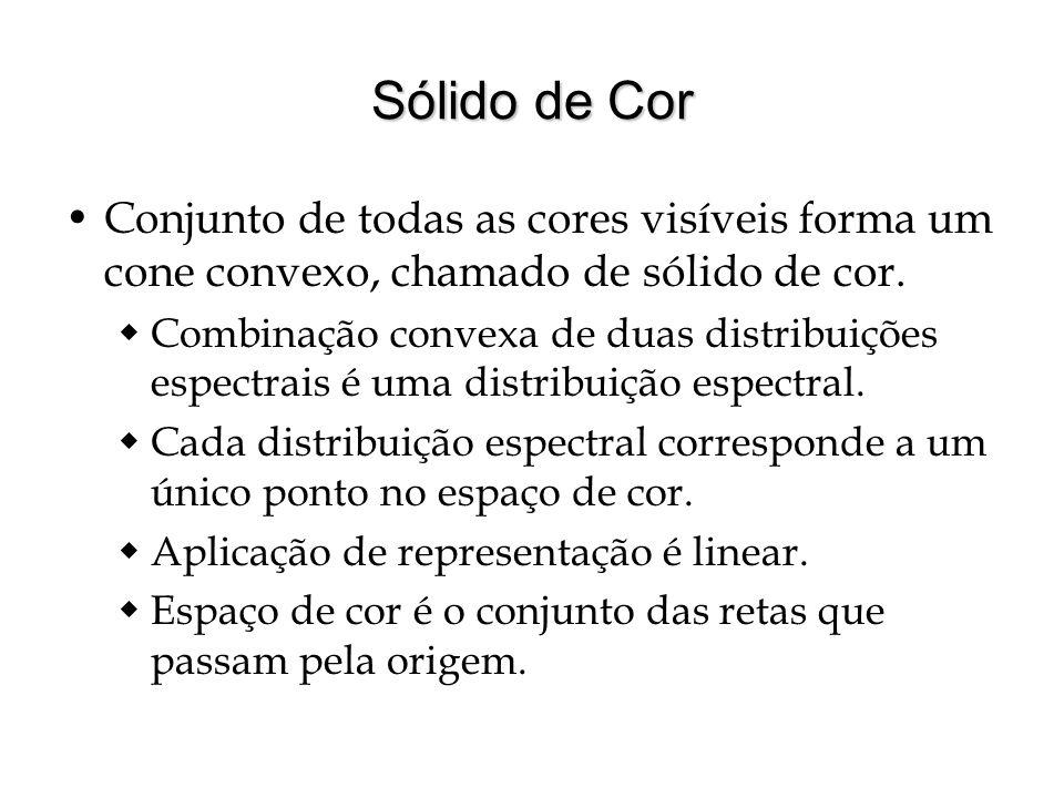 Sólido de Cor Conjunto de todas as cores visíveis forma um cone convexo, chamado de sólido de cor.