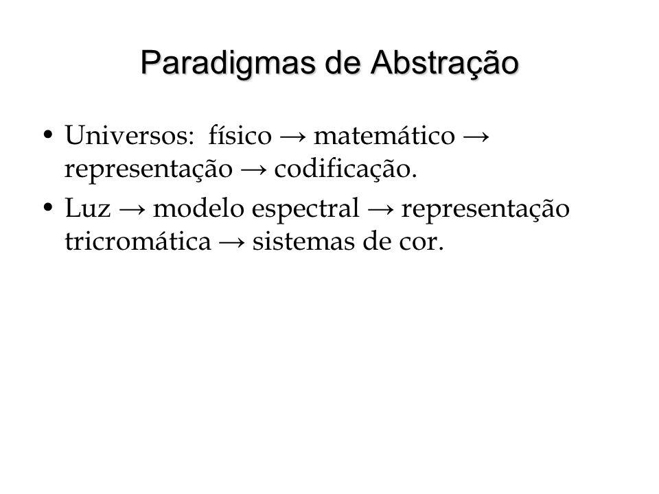 Paradigmas de Abstração Universos: físico matemático representação codificação.