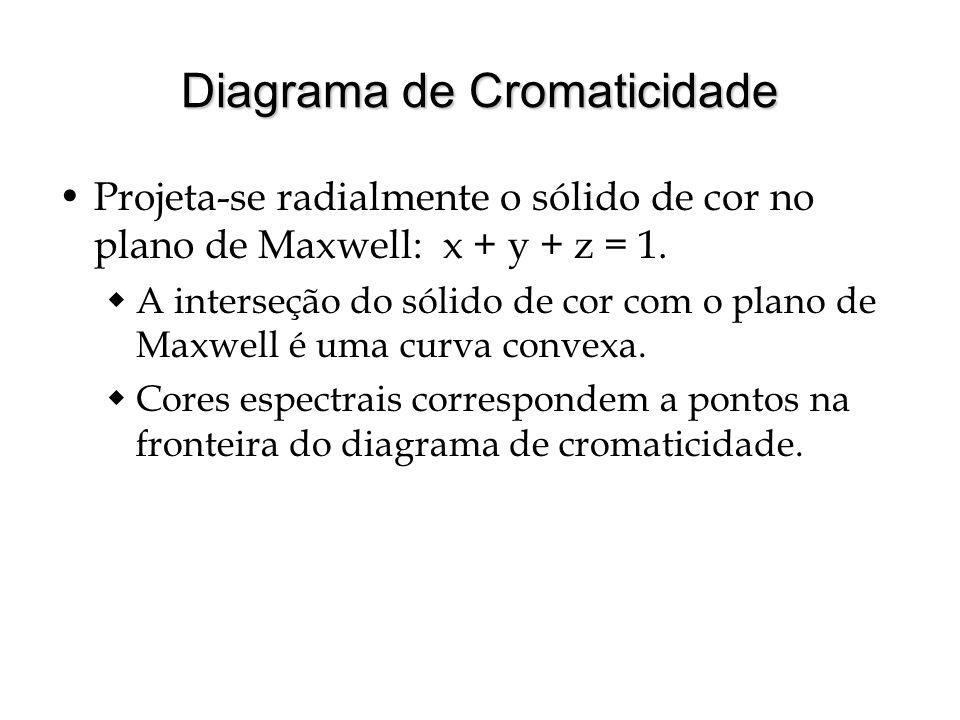 Diagrama de Cromaticidade Projeta-se radialmente o sólido de cor no plano de Maxwell: x + y + z = 1.