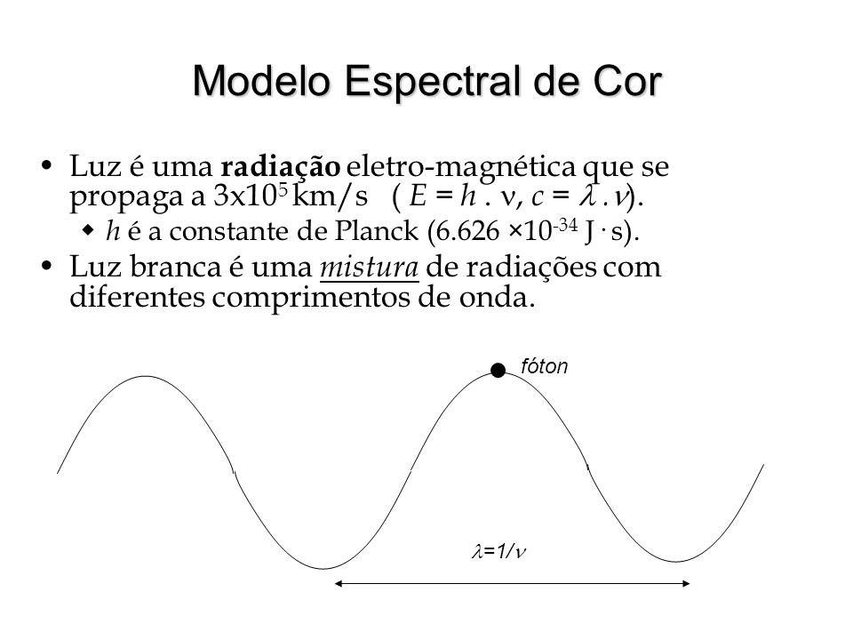 Modelo Espectral de Cor Luz é uma radiação eletro-magnética que se propaga a 3x10 5 km/s ( E = h., c =.