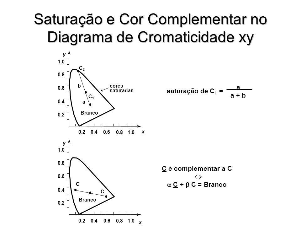 y x 0.20.40.6 0.81.0 Branco 0.2 0.4 0.6 0.8 1.0 C2C2 C1C1 cores saturadas a b saturação de C 1 = a a + b y x 0.20.40.60.81.0 Branco 0.2 0.4 0.6 0.8 1.0 C C C é complementar a C C + C = Branco Saturação e Cor Complementar no Diagrama de Cromaticidade xy