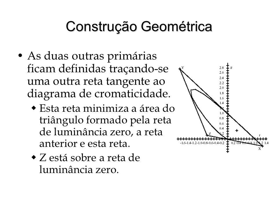 Construção Geométrica As duas outras primárias ficam definidas traçando-se uma outra reta tangente ao diagrama de cromaticidade.