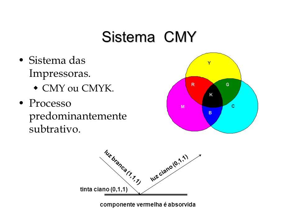 Sistema CMY Sistema das Impressoras.CMY ou CMYK. Processo predominantemente subtrativo.