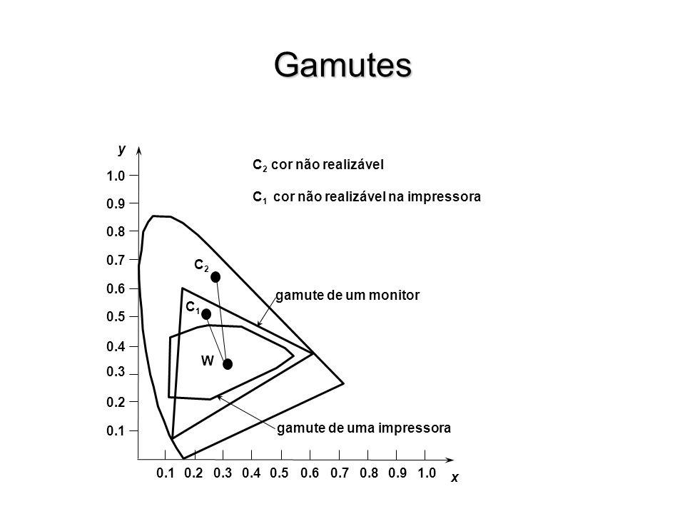 Gamutes x y 0.10.20.30.40.50.60.70.80.91.0 0.1 0.2 0.3 0.4 0.6 0.5 0.7 0.8 0.9 1.0 gamute de um monitor gamute de uma impressora C1C1 C2C2 W C 2 cor não realizável C 1 cor não realizável na impressora
