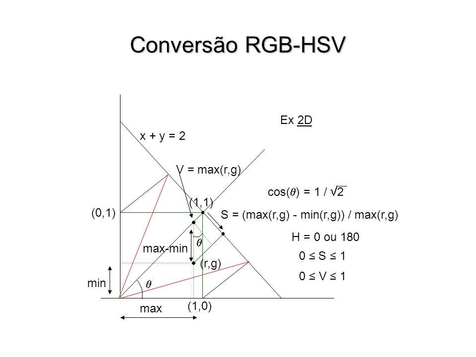 Conversão RGB-HSV min (1,1) max S = (max(r,g) - min(r,g)) / max(r,g) V = max(r,g) max-min (1,0) H = 0 ou 180 (0,1) 0 V 1 0 S 1 (r,g) x + y = 2 Ex 2D cos( ) = 1 / 2