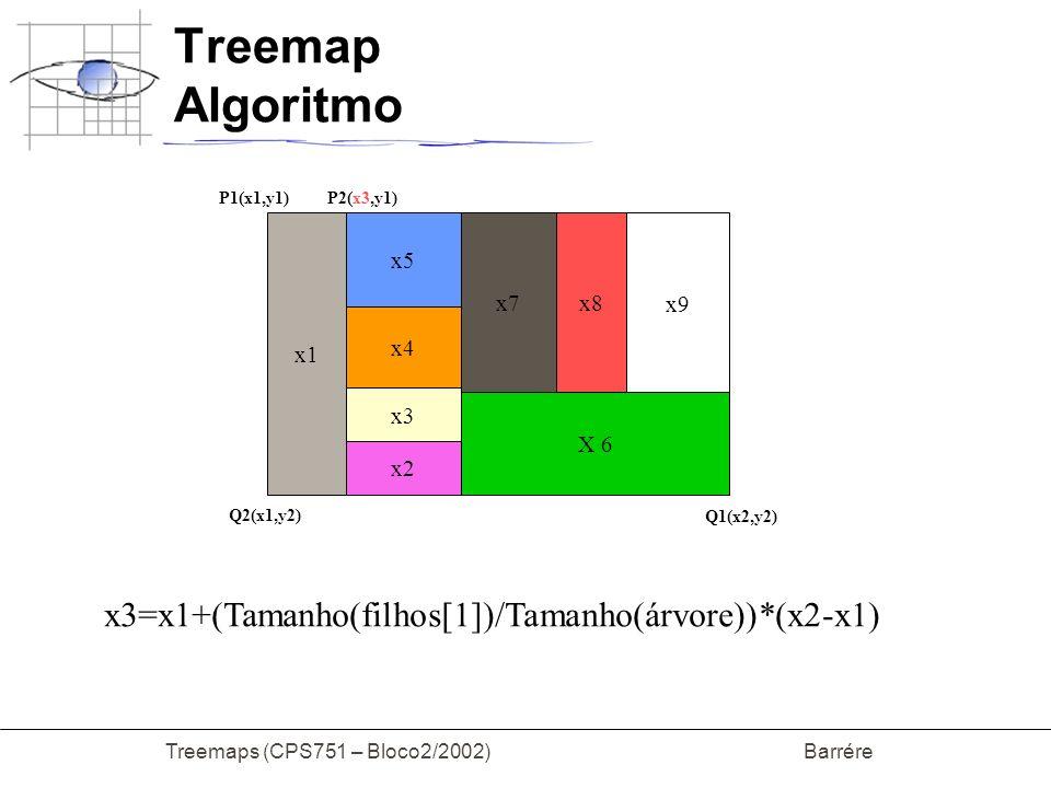 Treemaps (CPS751 – Bloco2/2002) Barrére Treemap Algoritmo x1 x2 x3 x4 x5 X 6 x7 x8 x9 P1(x1,y1) Q1(x2,y2) P2(x3,y1) Q2(x1,y2) x3=x1+(Tamanho(filhos[1]