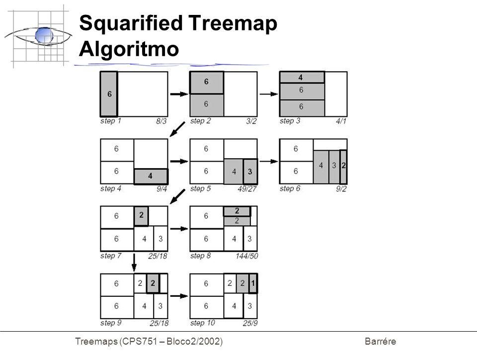 Treemaps (CPS751 – Bloco2/2002) Barrére Squarified Treemap Algoritmo