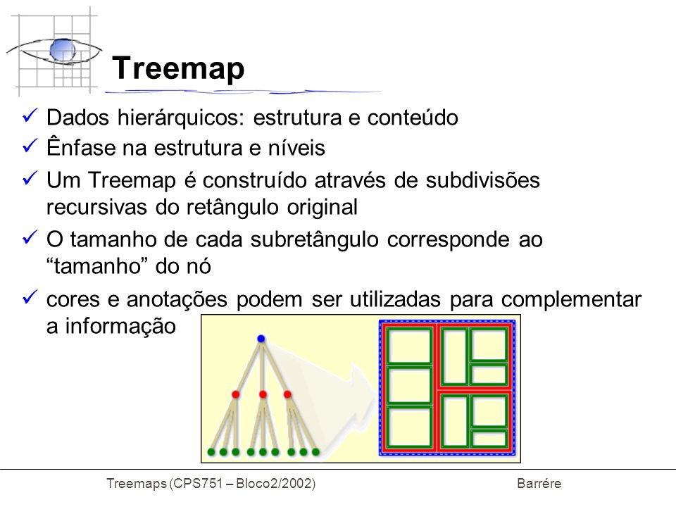 Treemaps (CPS751 – Bloco2/2002) Barrére Treemap Pontos Positivos Utilização eficiente da área do display A estrutura esta implícita no display Não precisa desenhar em separado os nós internos Mais espaço para os nívies e mensagens Resumo da hierarquia total Movimentação rápida para qualquer nó.