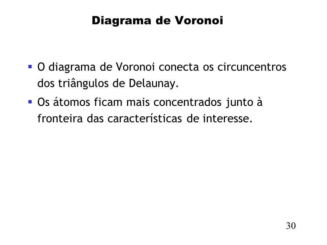 Diagrama de Voronoi 30 O diagrama de Voronoi conecta os circuncentros dos triângulos de Delaunay. Os átomos ficam mais concentrados junto à fronteira