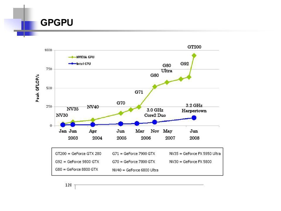 GPGPU - Problema de ter que mapear tudo para APIs - Usar funções OpenGL ou DirectX para efetuar todo tipo de operações