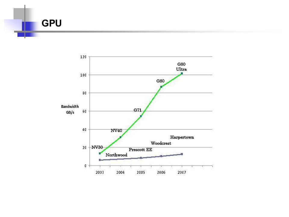 GPU – Quebra de paradigma radical Você mudaria todo o teu paradigma de desenvolvimento e hardware apenas para ganhar 5% de desempenho?