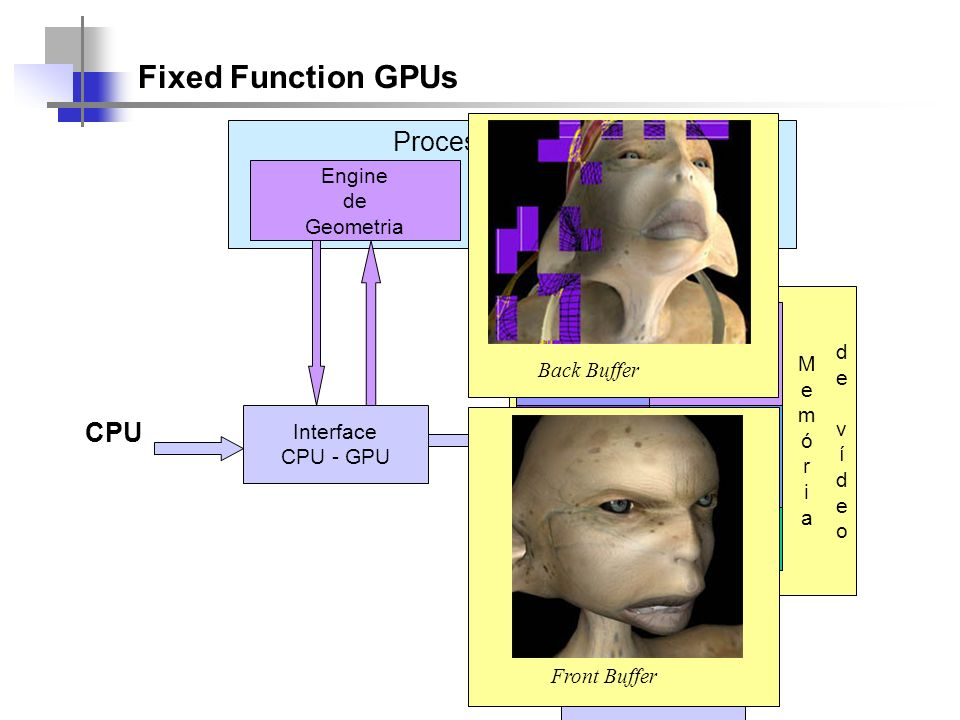 Fixed Function GPUs Interface CPU - GPU CPU Interface GPU - Video Engine de Geometria Engines de Rasterização Front Buffer Back Buffers Z Buffer Stenc