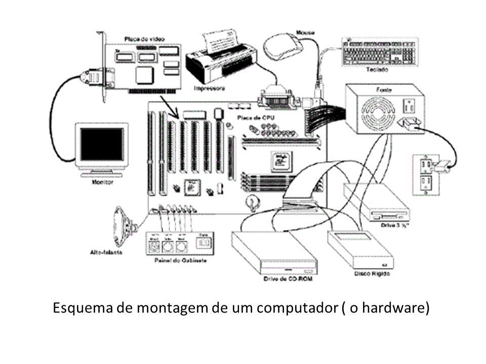Esquema de montagem de um computador ( o hardware)