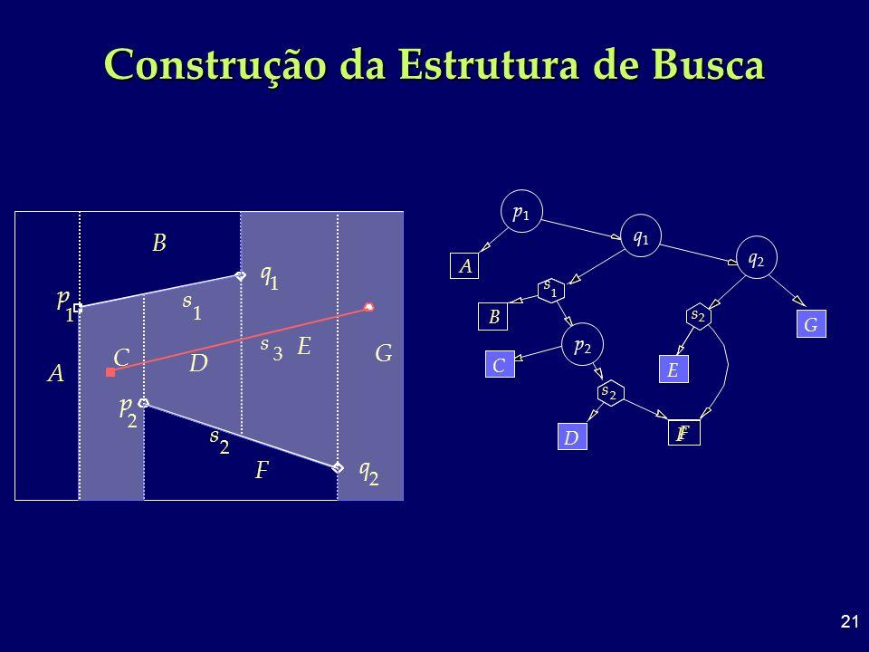 21 Construção da Estrutura de Busca 2 s 2 q 1 s 1 q 2 p 1 p A B C D F E G 3 s A 1 p q 1 1 s p1p1 B 2 p 2 s 2 s 2 q F q1q1 p2p2 q2q2 C D E G F C D E G