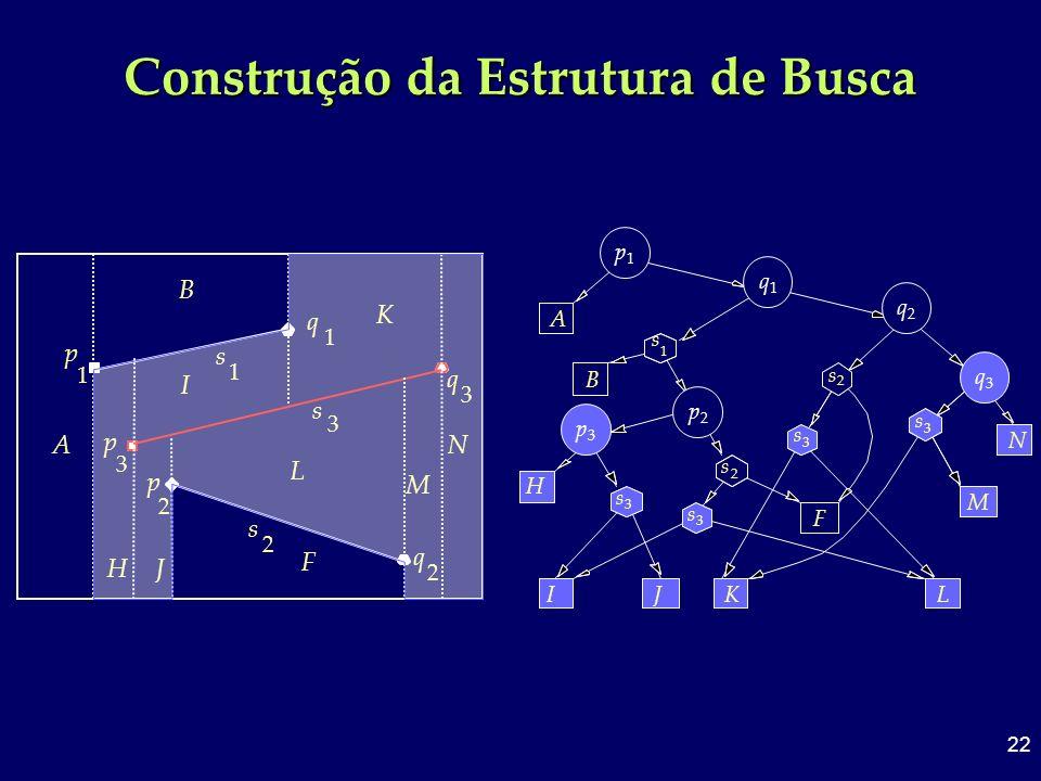 22 Construção da Estrutura de Busca 3 q 3 s 3 p 2 p 2 s q 1 1 2 q 1 s p A B F H N M K I J L 3 A 1 p q 1 1 s p1p1 B 2 p 2 s 2 s 2 q F H IJK 3 s 3 s 3 p