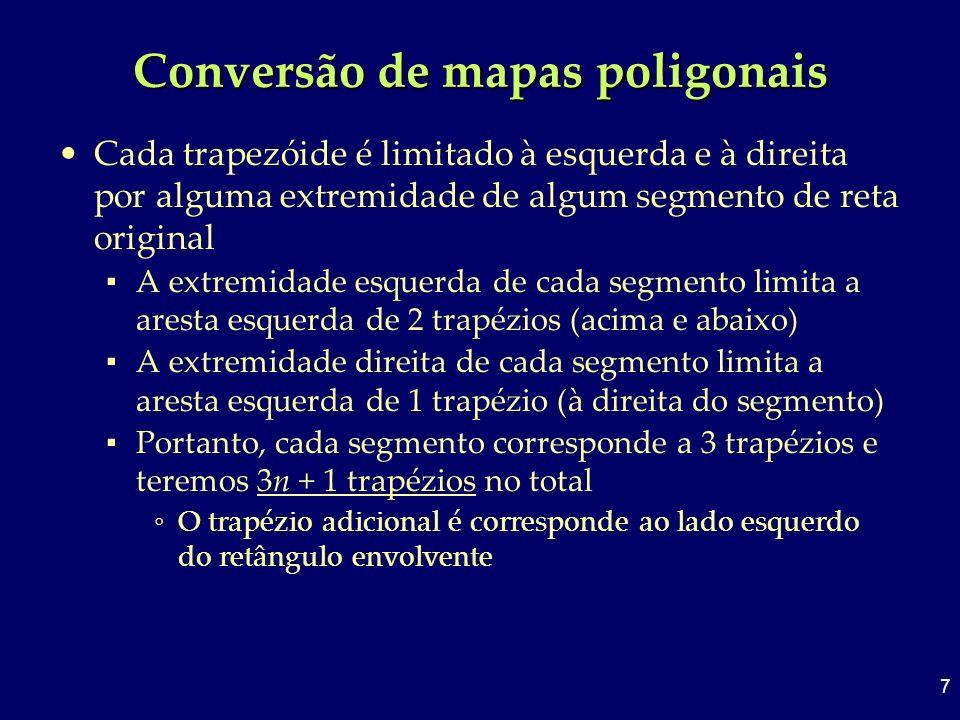 7 Conversão de mapas poligonais Cada trapezóide é limitado à esquerda e à direita por alguma extremidade de algum segmento de reta original A extremid