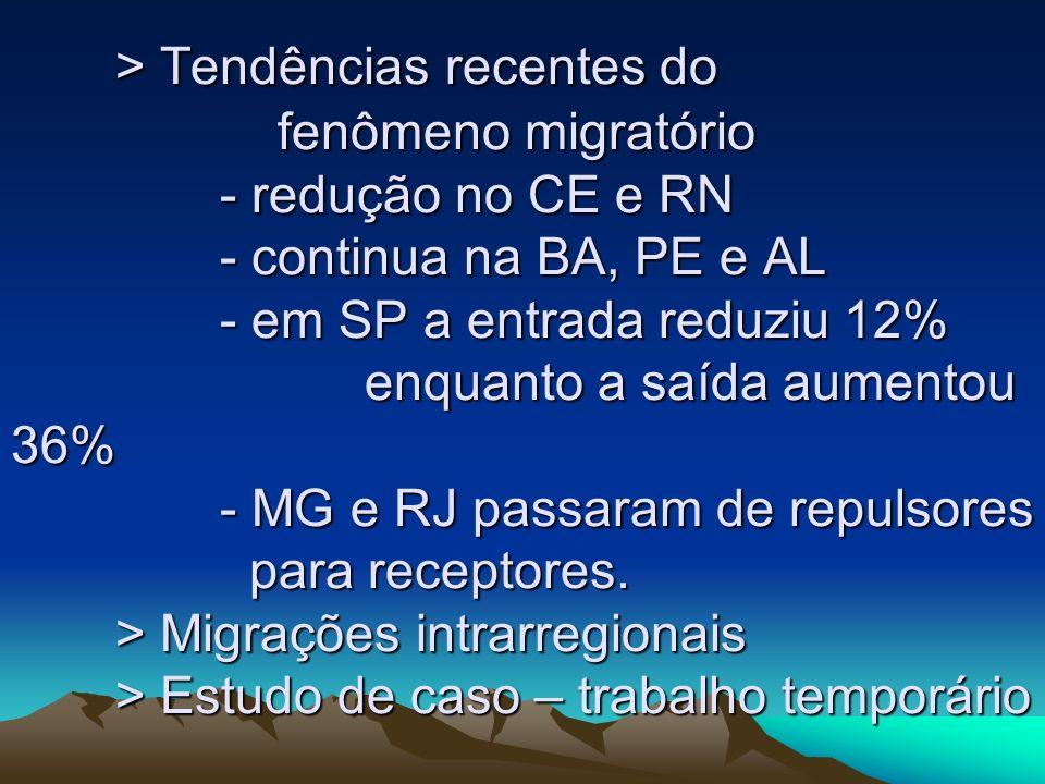 > Tendências recentes do fenômeno migratório - redução no CE e RN - continua na BA, PE e AL - em SP a entrada reduziu 12% enquanto a saída aumentou 36