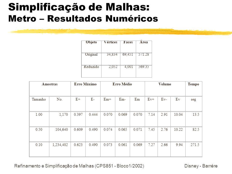 Refinamento e Simplificação de Malhas (CPS851 - Bloco1/2002) Disney - Barrére Simplificação de Malhas: Metro – Resultados Numéricos ObjetoVérticesFacesÁrea Original34,83469,451571.28 Reduzido2,0524,001569.35 AmostrasErro MáximoErro MédioVolumeTempo TamanhoNo.E+E-Em+Em-EmEv+Ev-Evseg 1.001,1700.3970.4440.0700.0690.0707.142.9110.0413.5 0.50104,6400.6090.4900.0740.0650.0717.452.7610.2282.5 0.101,234,4020.6230.4900.0730.0610.0697.272.669.94271.5