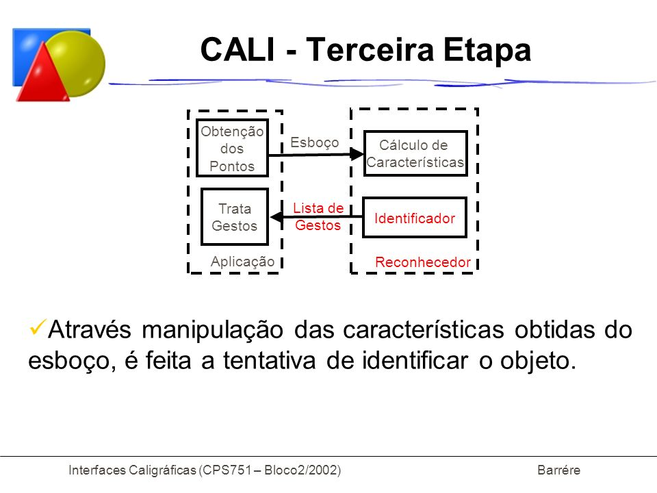 Interfaces Caligráficas (CPS751 – Bloco2/2002) Barrére CALI - Terceira Etapa Através manipulação das características obtidas do esboço, é feita a tentativa de identificar o objeto.