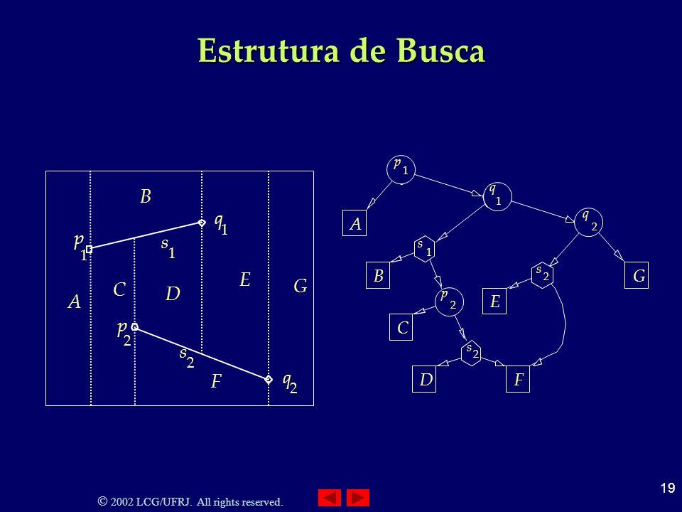 2002 LCG/UFRJ. All rights reserved. 19 Estrutura de Busca 2 s 2 q 1 s 1 q 2 p 1 p A B C D F E G 2 2 s s C DF GB A E 1 1 s p q 2 q 2 p 1