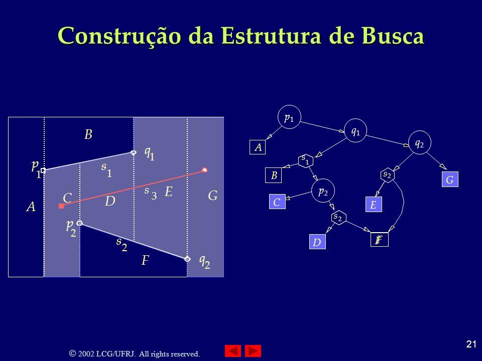 2002 LCG/UFRJ. All rights reserved. 21 Construção da Estrutura de Busca 2 s 2 q 1 s 1 q 2 p 1 p A B C D F E G 3 s A 1 p q 1 1 s p1p1 B 2 p 2 s 2 s 2 q