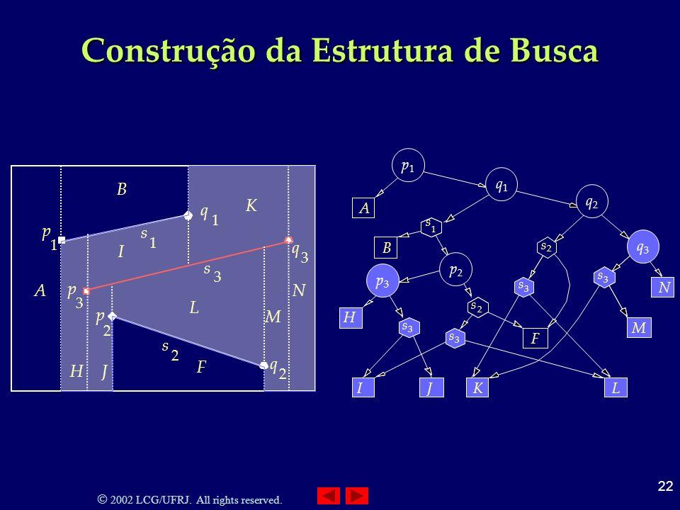 2002 LCG/UFRJ. All rights reserved. 22 Construção da Estrutura de Busca 3 q 3 s 3 p 2 p 2 s q 1 1 2 q 1 s p A B F H N M K I J L 3 A 1 p q 1 1 s p1p1 B