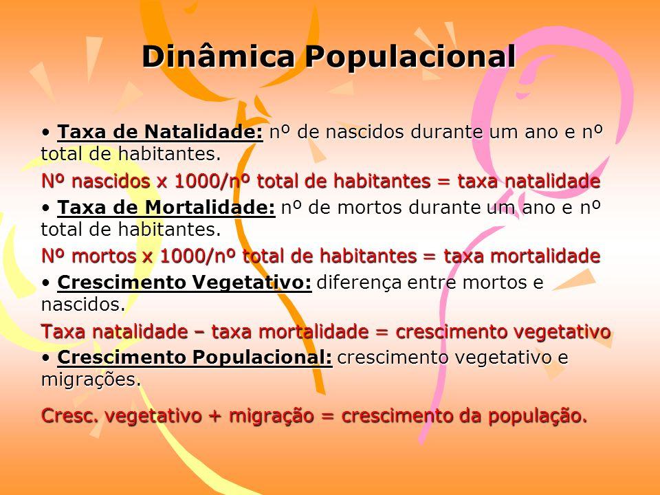 População: População: é um termo usado para definir o conjunto de habitantes de uma determinada área.