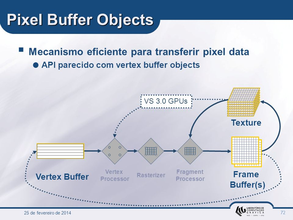 25 de fevereiro de 2014 72 Pixel Buffer Objects Mecanismo eficiente para transferir pixel data API parecido com vertex buffer objects Vertex Buffer Ve